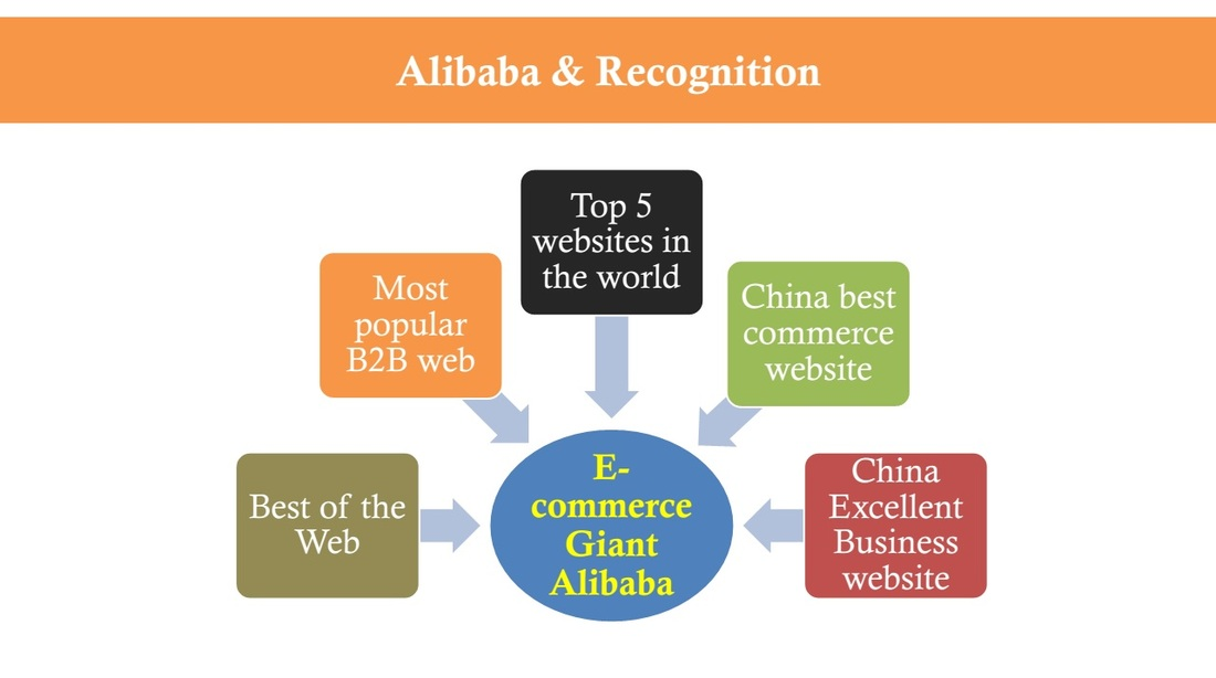free swot analysis on alibaba Business teacher has a range of free-to-view swot analysis examples covering organisations across a range of vertical markets.